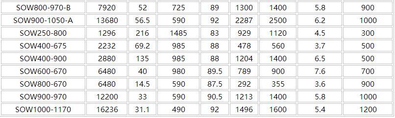 SOW雙吸離心泵參數表