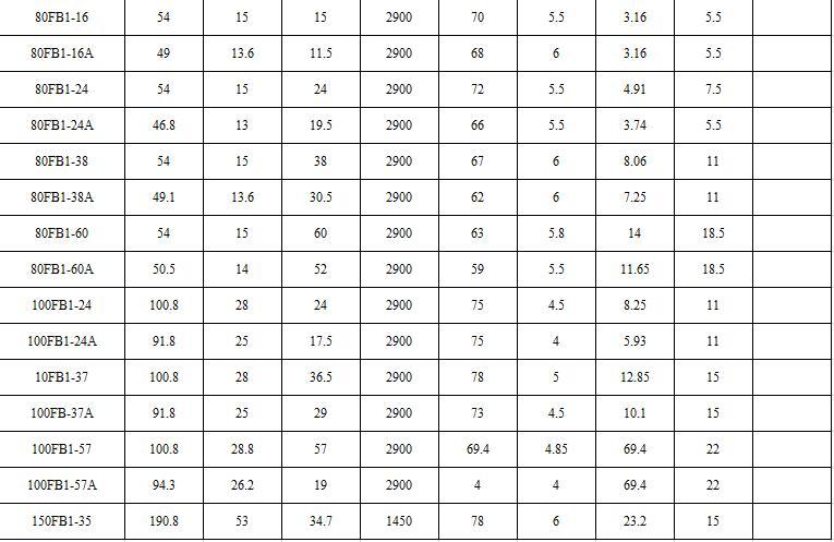 FB1离心泵参数表
