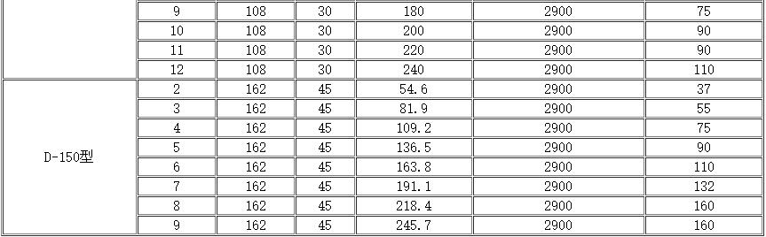卧式多级泵参数表