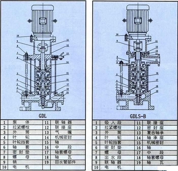 GDL立式多级管道离心泵结构图