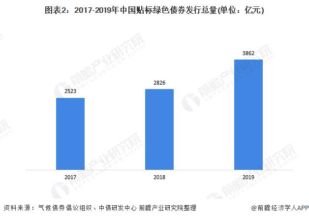 图表2:2017-2019年中国贴标绿色债券发行总量(单位:亿元)