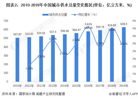 圖表2:2010-2019年中國城市供水總量變化情況(單位:億立方米,%)