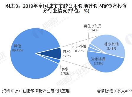 圖表3:2019年全國城市市政公用設施建設固定資產投資分行業情況(單位:%)