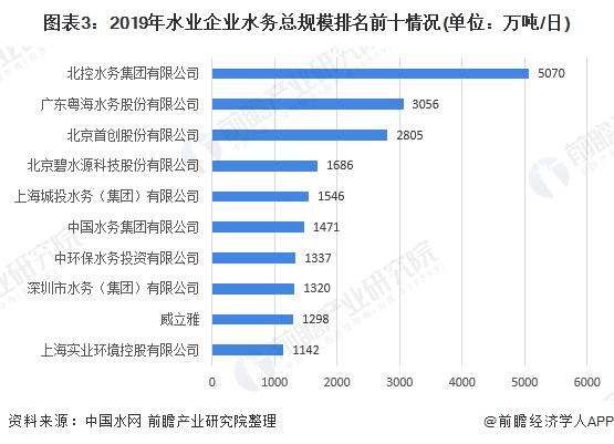 图表3:2019年水业企业水务总规模排名前十情况(单位:万吨/日)