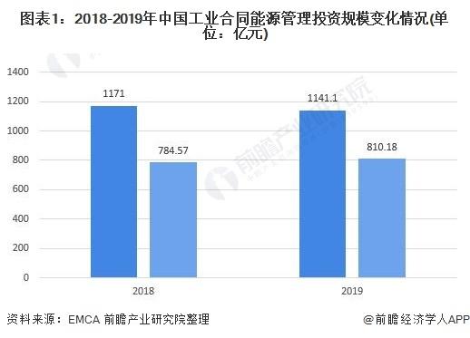 网投平台:2021年中国节能服务行业市场现状与竞