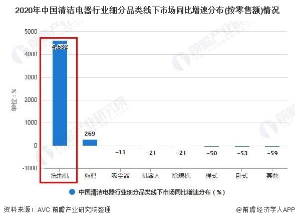 2021年中国清洁电器行业市场规模及发展趋势分析 洗地机线上线下市场表现强劲