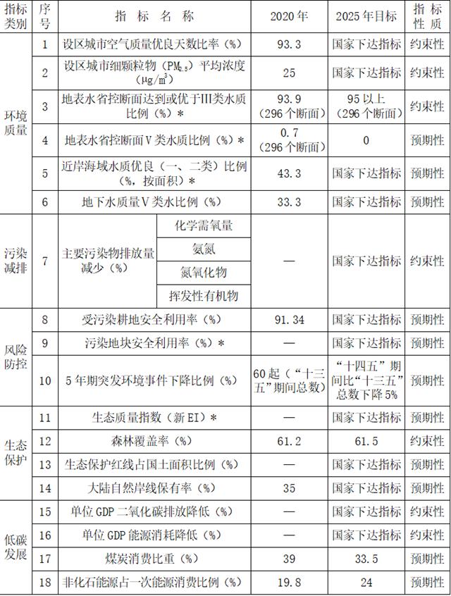 """《浙江省生态环境保护""""十四五""""规划》印发"""