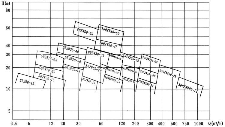 ZW自吸泵性能曲线图.jpg