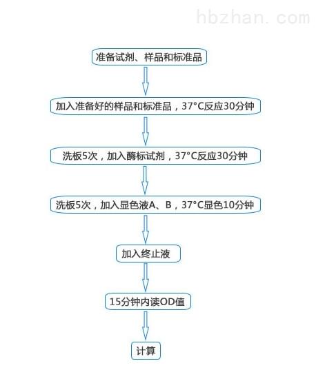 <strong><strong>小鼠抑制因子1A(CDKN1A)elisa试剂盒</strong></strong>