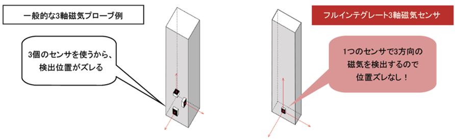 三轴特斯拉计/高斯计磁传感器
